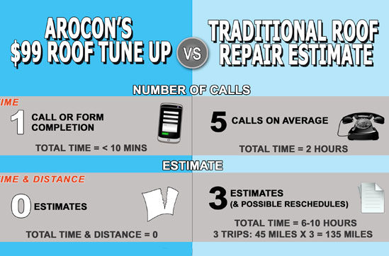 Tune-Up versus Repair