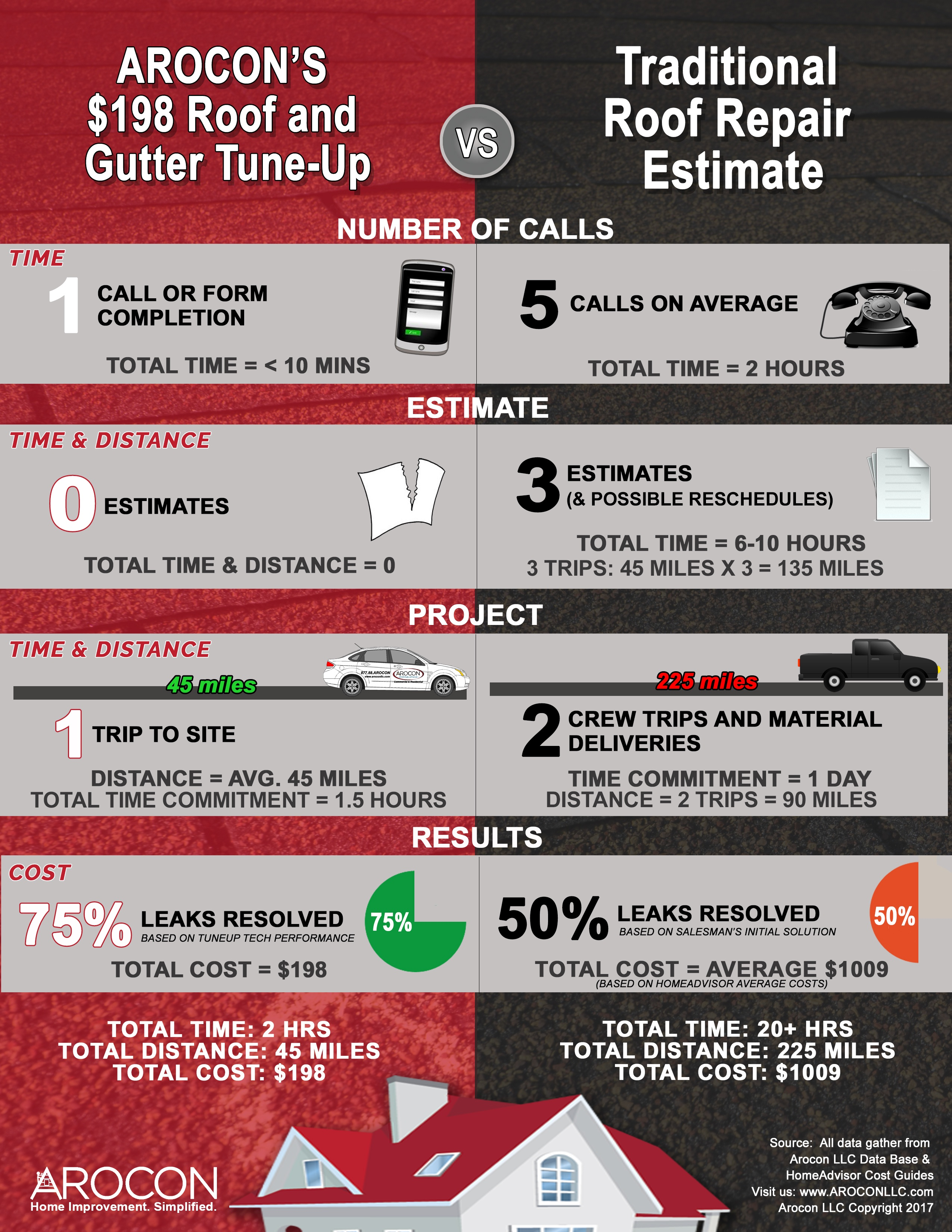 Roof Repair vs Roof Tune-Up Costs